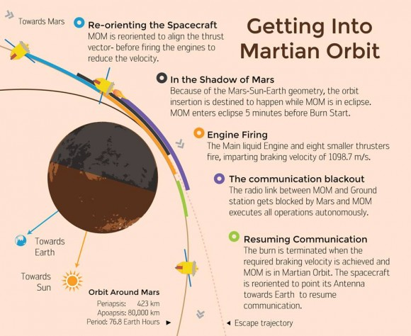 Mangalyaan insertion into Martian orbit