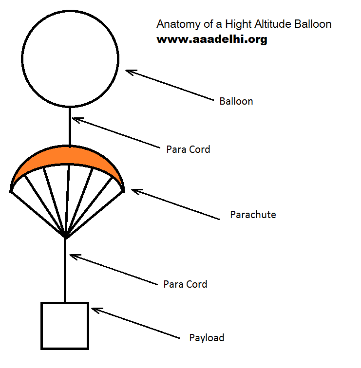 Anatomy of a Weather Balloon
